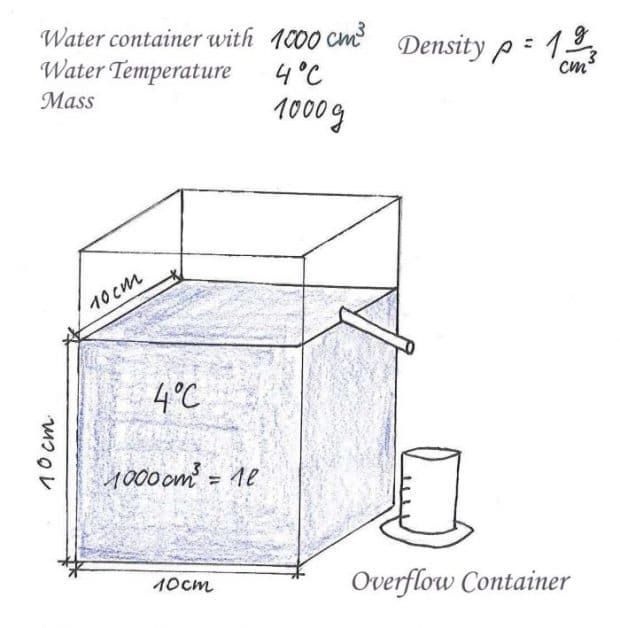 Density of water at 4 degrees Celsius