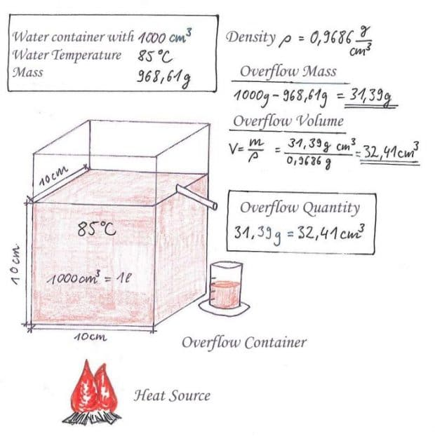 Density of water at 85 degrees Celsius