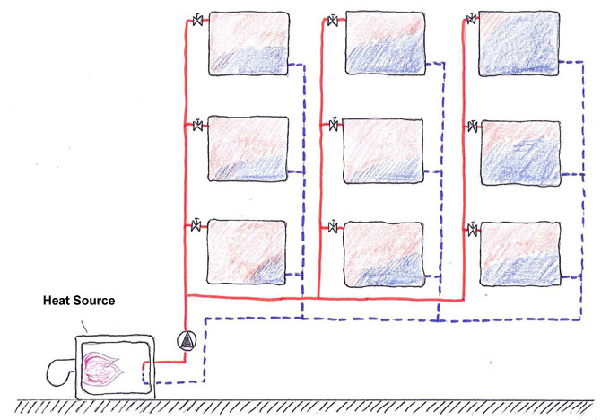 Heating System without hydronic balancing