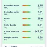 tado° App - Outdoor air quality for your home environment