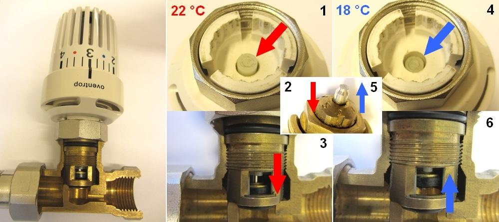 Figure 4: Thermostatic radiator valve function