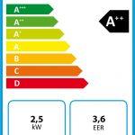 DeLonghi Pinguino PAC EX100 Silent Energy Label