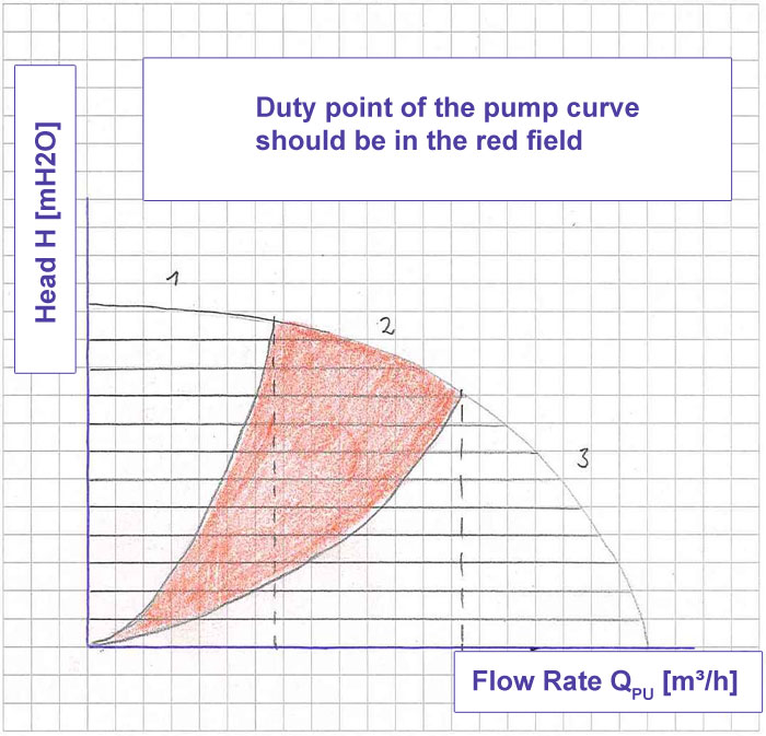 Duty point of the pump curve should be located in the red field of the curve