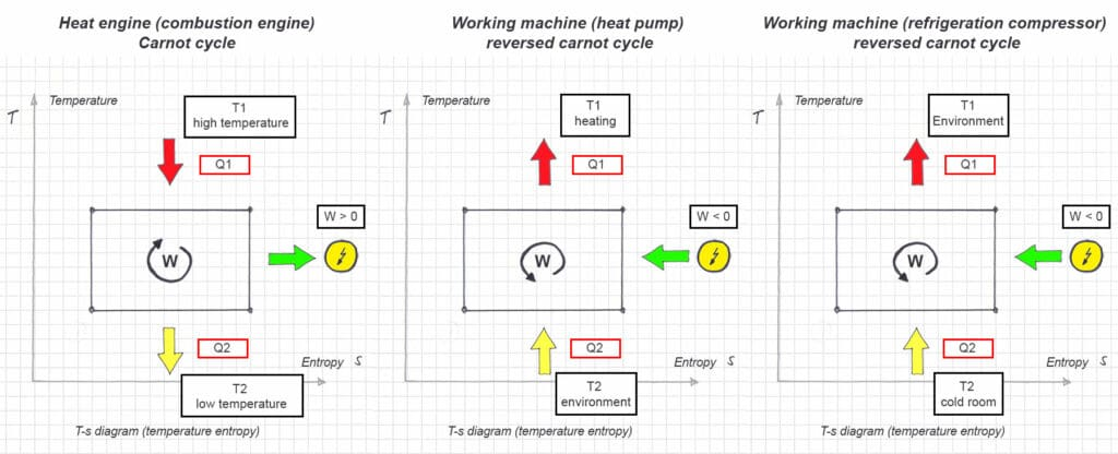 Comparison of cycle processes: Heat engine, heat pump and refrigeration compressor