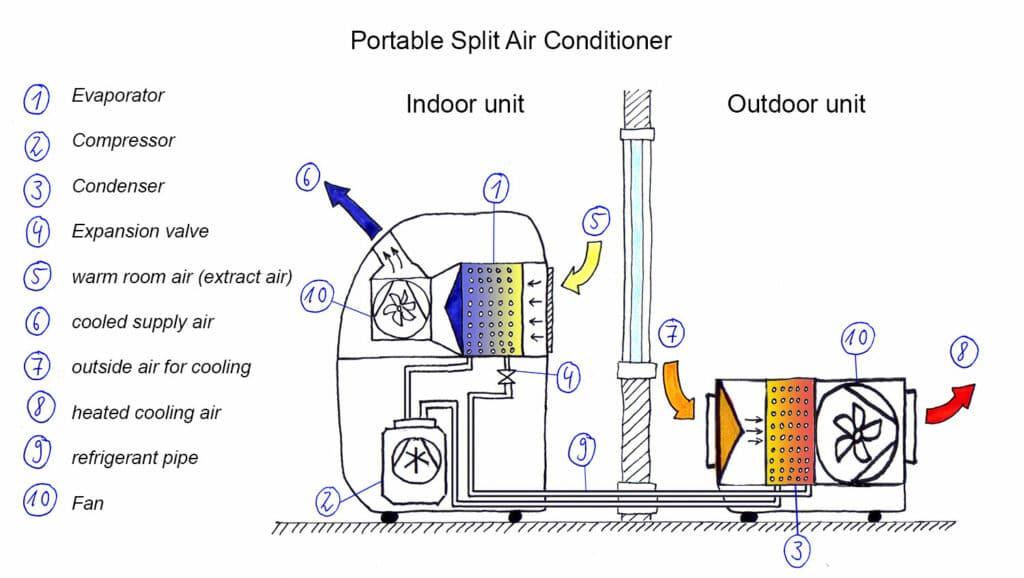 Figure 16: Functional sketch: Portable split air conditioner