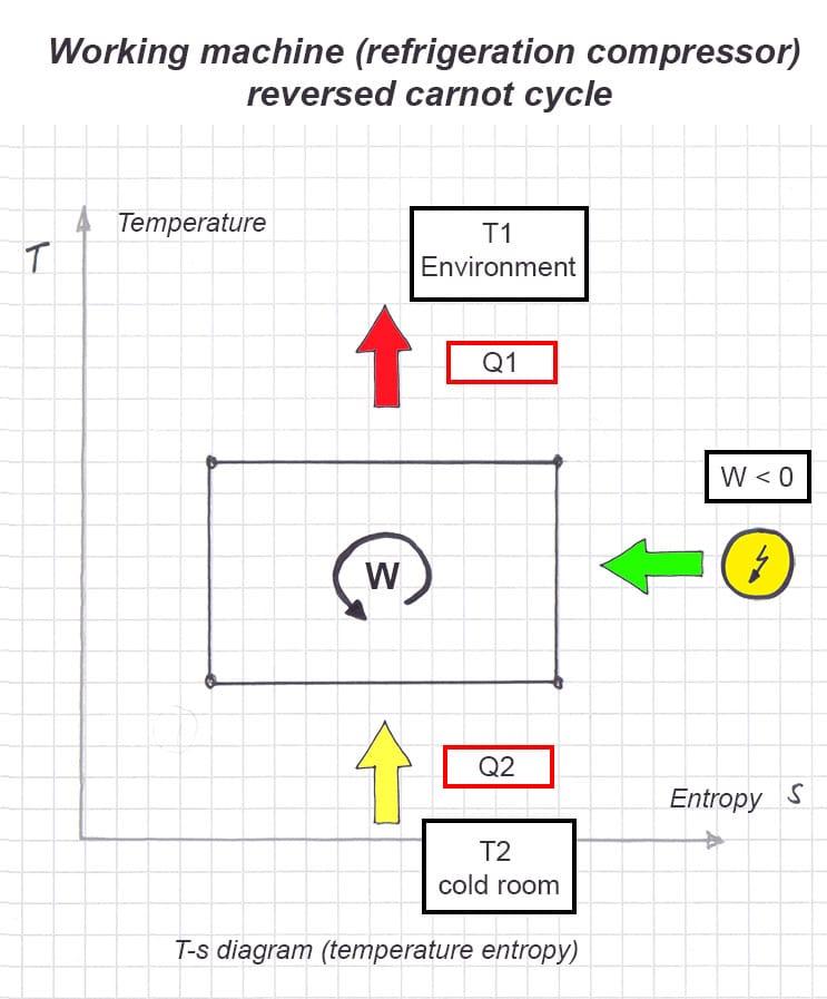 Calculate energy efficiency of a refrigeration compressor
