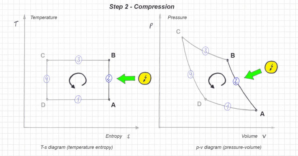 Figure 7: T-s and p-v diagram in the reversed carnot cycle - Step 2 - Compression