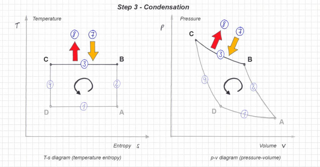 Figure 9: T-s and p-v diagram in the reversed carnot cycle - step 2 - condensation