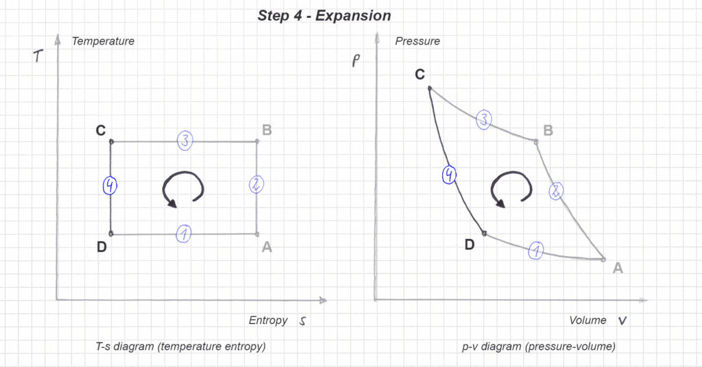 Figure 11: T-s and p-v diagram in the reversed carnot cycle - Step 2 - Expansion