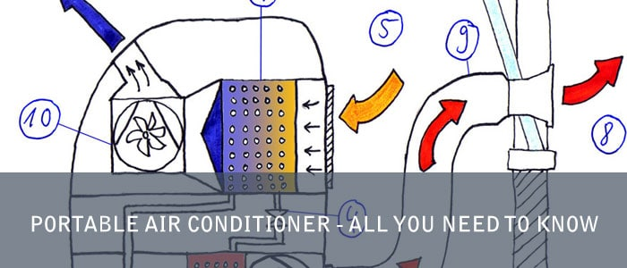 Portable air conditioner - All you need to know
