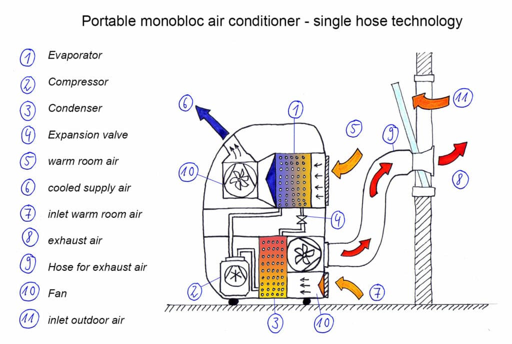 Figure 13: Functional sketch: Portable monobloc air conditioner with single hose technology
