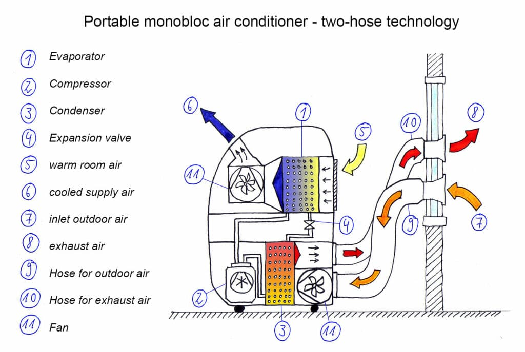 Figure 1: Functional sketch - Portable monoblock air conditioner with two-hose technology